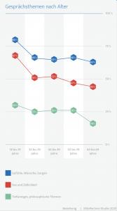 Grafik beschreibt, dass der Austausch über Sexualität, Lust und Sinnlichkeit mit steigendem Alter der Partner sinkt. Ist es bei den unter Dreißigjährigen mit 63% noch relativ hoch im Kurs, über seine Lust zu sprechen, so tauschen sich nur 43% der Paare über 60 laut der aktuellen PartnerElite Studie von 2020PartnerElite Studie von 2020noch über ihre sinnlichen Bedürfnisse und Wünsche aus.